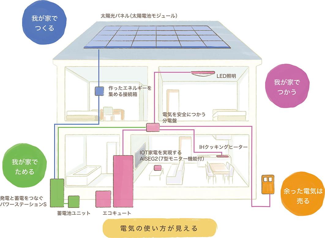 蓄電システムイメージ